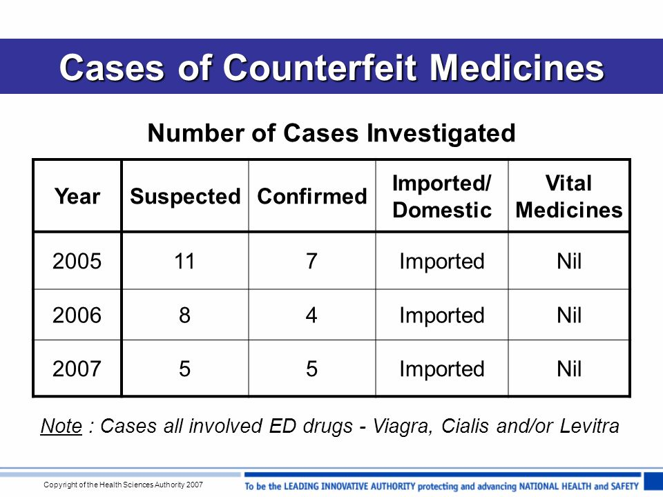 Copyright of the Health Sciences Authority 2007 Cases of Counterfeit Medicines Number of Cases Investigated YearSuspectedConfirmed Imported/ Domestic Vital Medicines 2005117ImportedNil 200684ImportedNil 200755ImportedNil Note : Cases all involved ED drugs - Viagra, Cialis and/or Levitra