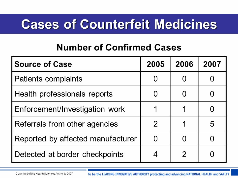 Copyright of the Health Sciences Authority 2007 Cases of Counterfeit Medicines Number of Confirmed Cases Source of Case200520062007 Patients complaints000 Health professionals reports000 Enforcement/Investigation work110 Referrals from other agencies215 Reported by affected manufacturer000 Detected at border checkpoints420
