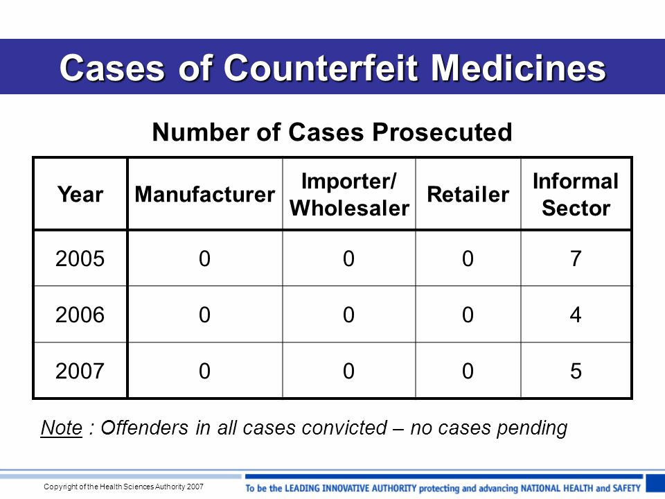 Copyright of the Health Sciences Authority 2007 Cases of Counterfeit Medicines Number of Cases Prosecuted YearManufacturer Importer/ Wholesaler Retailer Informal Sector 20050007 20060004 20070005 Note : Offenders in all cases convicted – no cases pending