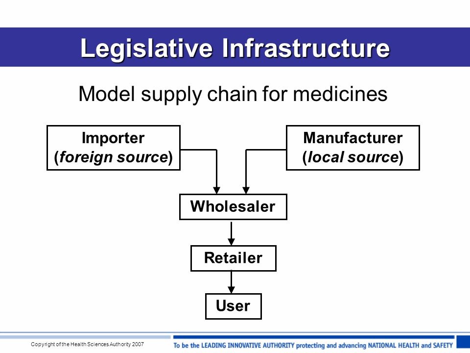 Copyright of the Health Sciences Authority 2007 Cases of Counterfeit Medicines General overview of cases in Singapore –occurrence largely confined to fringe or black market no penetration into mainstream healthcare system and formal sources (e.g.