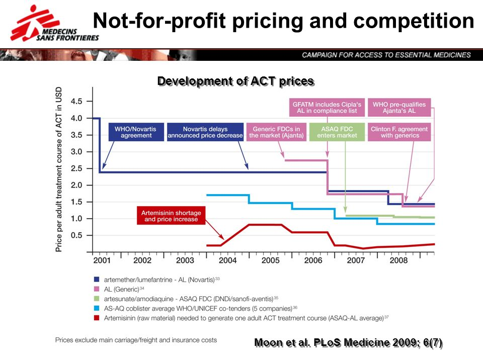 asd Not-for-profit pricing and competition Development of ACT prices Moon et al. PLoS Medicine 2009; 6(7)