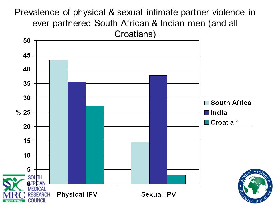 What about intimate partner violence perpetration.