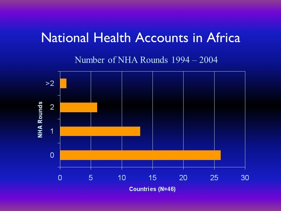 National Health Accounts in Africa Number of NHA Rounds 1994 – 2004