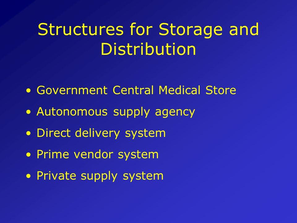 Procurement in context Best practices must balance between: Distribution capacity Storage capacity Procurement staff capacity Health delivery capacity