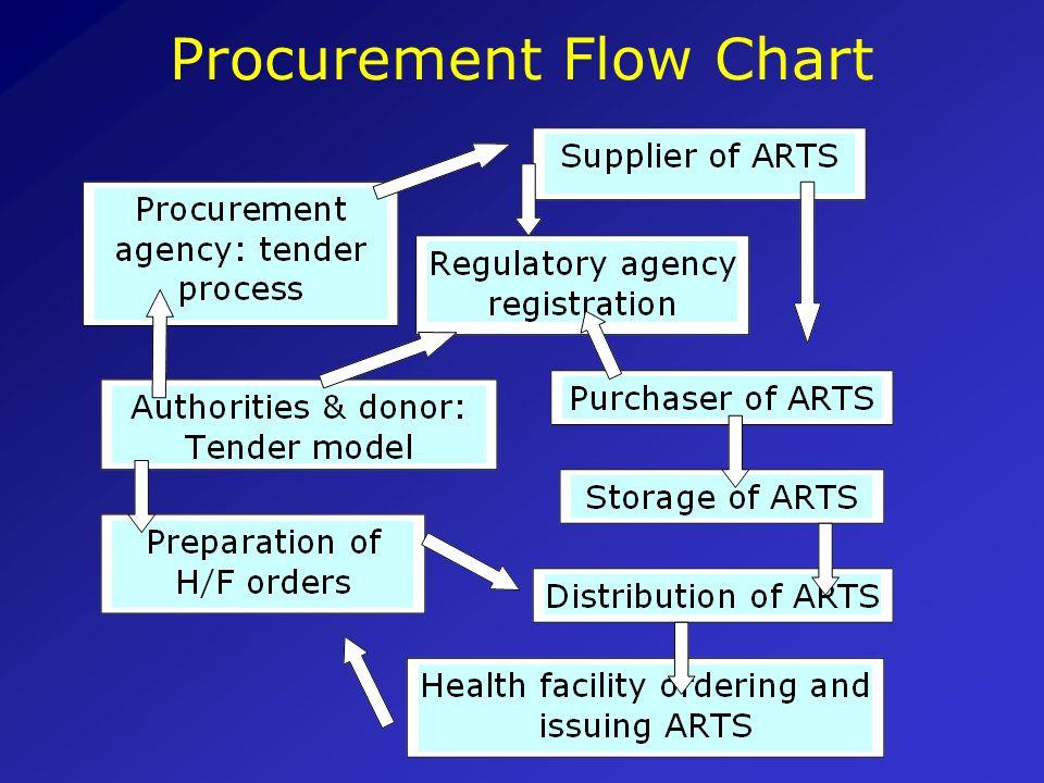Unit 4 Important Procurement Elements