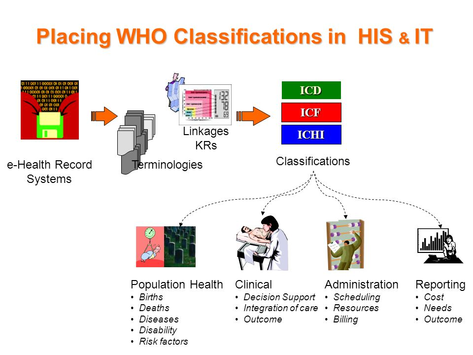 Placing WHO Classifications in HIS & IT Population Health Births Deaths Diseases Disability Risk factors e-Health Record Systems ICD ICF ICHI Classifi