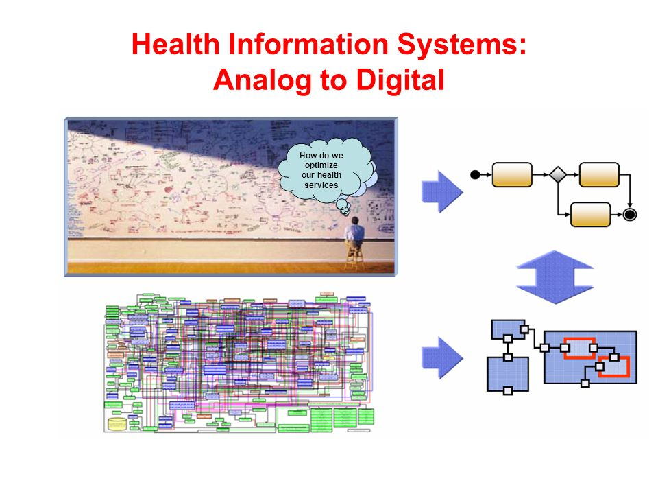 How do we optimize our health services Health Information Systems: Analog to Digital