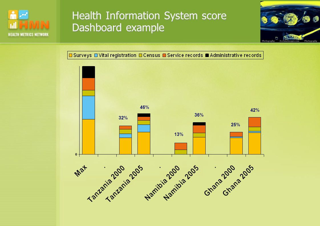 Health Information System score Dashboard example 32% 46% 13% 36% 25% 42%