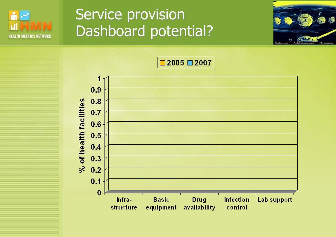Service provision Dashboard potential