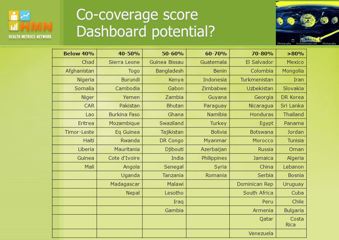 Co-coverage score Dashboard potential.