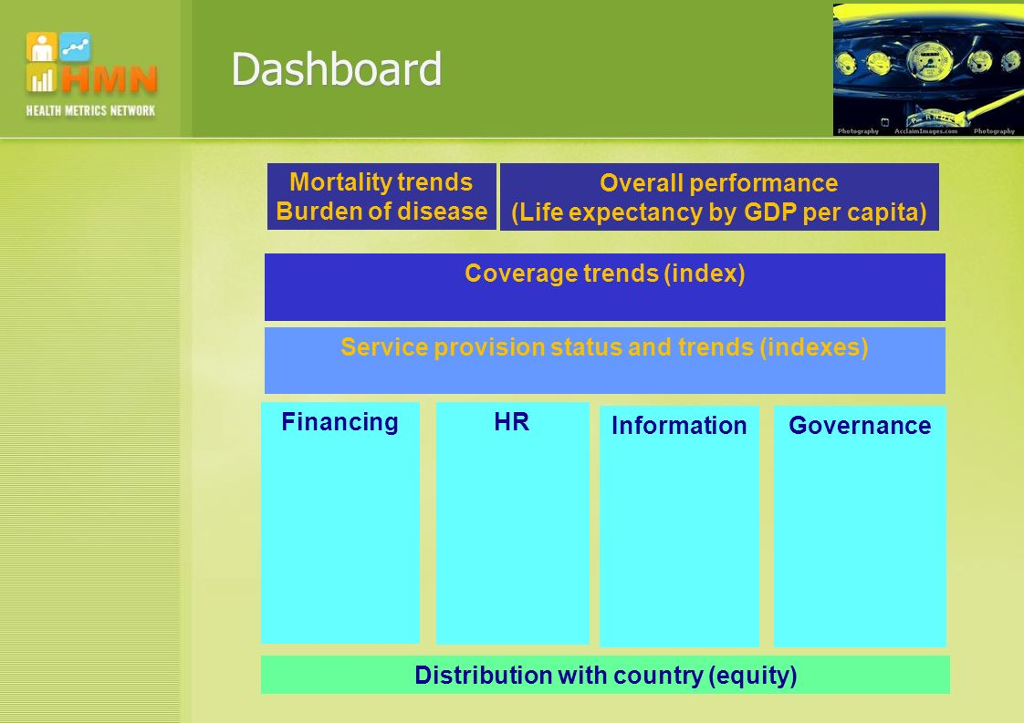 Dashboard Mortality trends Burden of disease Overall performance (Life expectancy by GDP per capita) Coverage trends (index) Service provision status and trends (indexes) Financing HR Information Governance Distribution with country (equity)