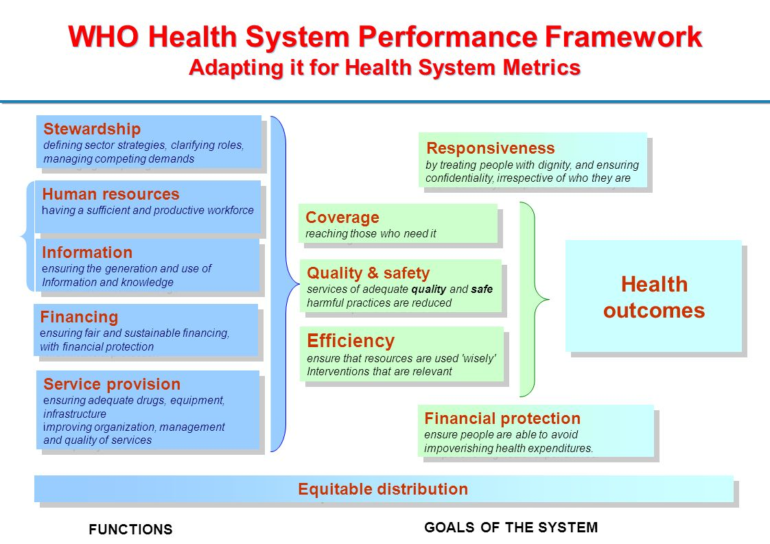 WHO Health System Performance Framework Adapting it for Health System Metrics Stewardship defining sector strategies, clarifying roles, managing competing demands Stewardship defining sector strategies, clarifying roles, managing competing demands Health outcomes Health outcomes Coverage reaching those who need it Coverage reaching those who need it FUNCTIONS Service provision ensuring adequate drugs, equipment, infrastructure improving organization, management and quality of services Service provision ensuring adequate drugs, equipment, infrastructure improving organization, management and quality of services Financing ensuring fair and sustainable financing, with financial protection Financing ensuring fair and sustainable financing, with financial protection Quality & safety services of adequate quality and safe harmful practices are reduced Quality & safety services of adequate quality and safe harmful practices are reduced Efficiency ensure that resources are used wisely Interventions that are relevant Efficiency ensure that resources are used wisely Interventions that are relevant GOALS OF THE SYSTEM Financial protection ensure people are able to avoid impoverishing health expenditures.