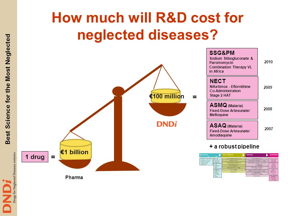 Best Science for the Most Neglected How much will R&D cost for neglected diseases? + a robust pipeline 1 billion 1 drug 100 million Pharma = SSG&PM So