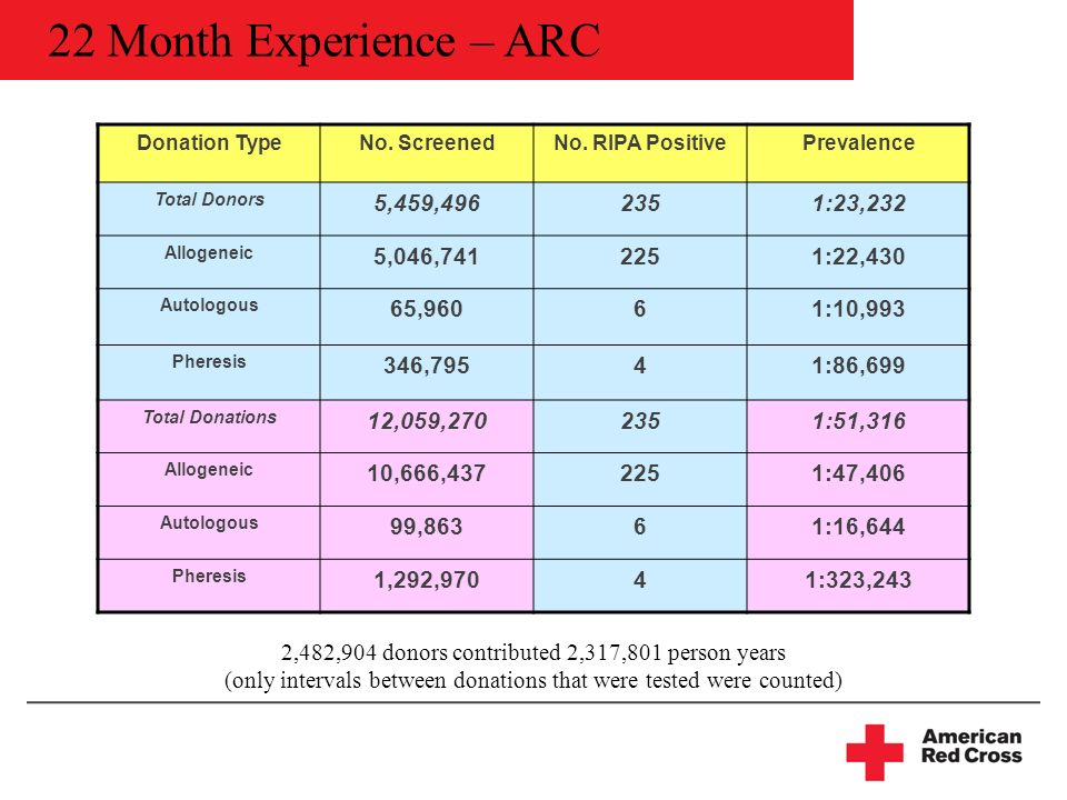 22 Month Experience – ARC Donation TypeNo. ScreenedNo.