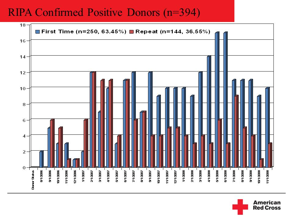 RIPA Confirmed Positive Donors (n=394)