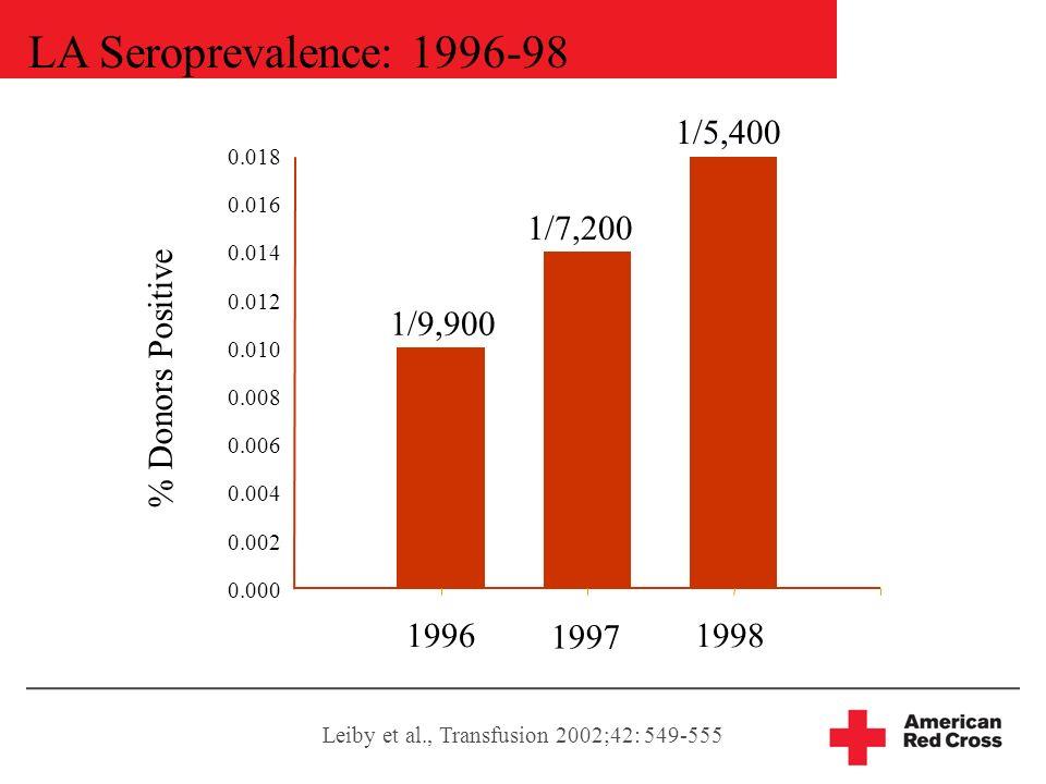 LA Seroprevalence: 1996-98 % Donors Positive 0.000 0.002 0.004 0.006 0.008 0.010 0.012 0.014 0.016 0.018 1996 1997 1998 1/9,900 1/7,200 1/5,400 Leiby