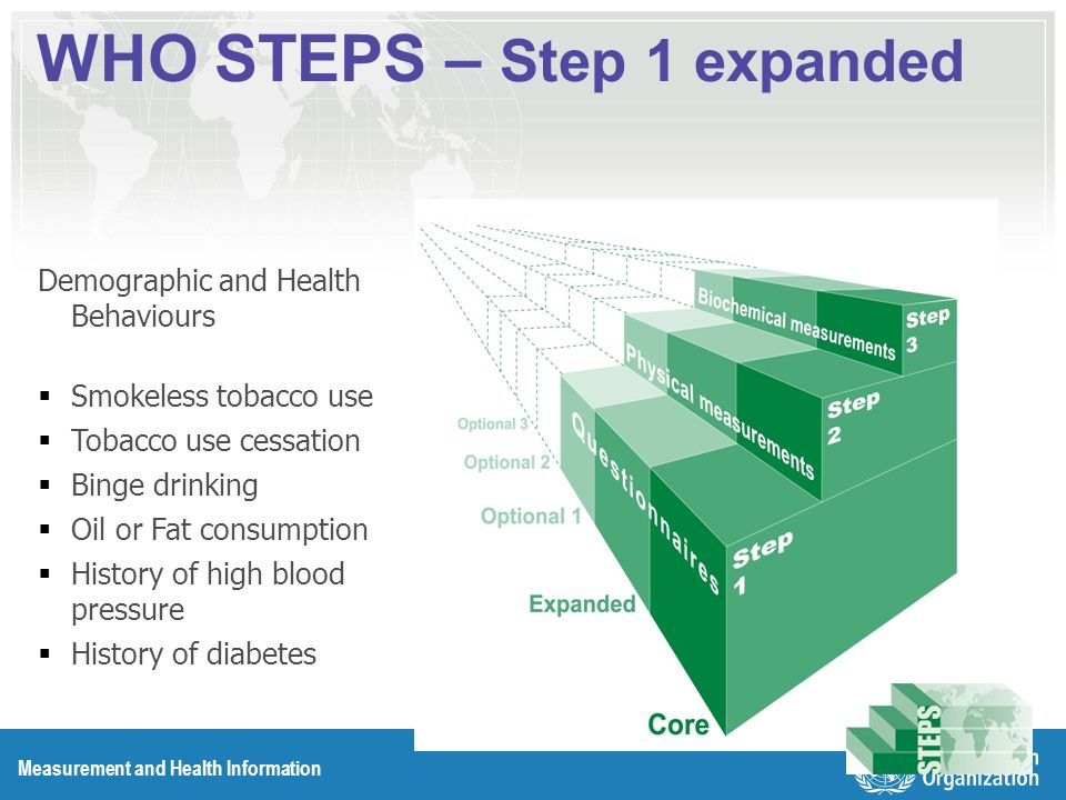 Measurement and Health Information WHO STEPS – Step 1 expanded Demographic and Health Behaviours Smokeless tobacco use Tobacco use cessation Binge drinking Oil or Fat consumption History of high blood pressure History of diabetes