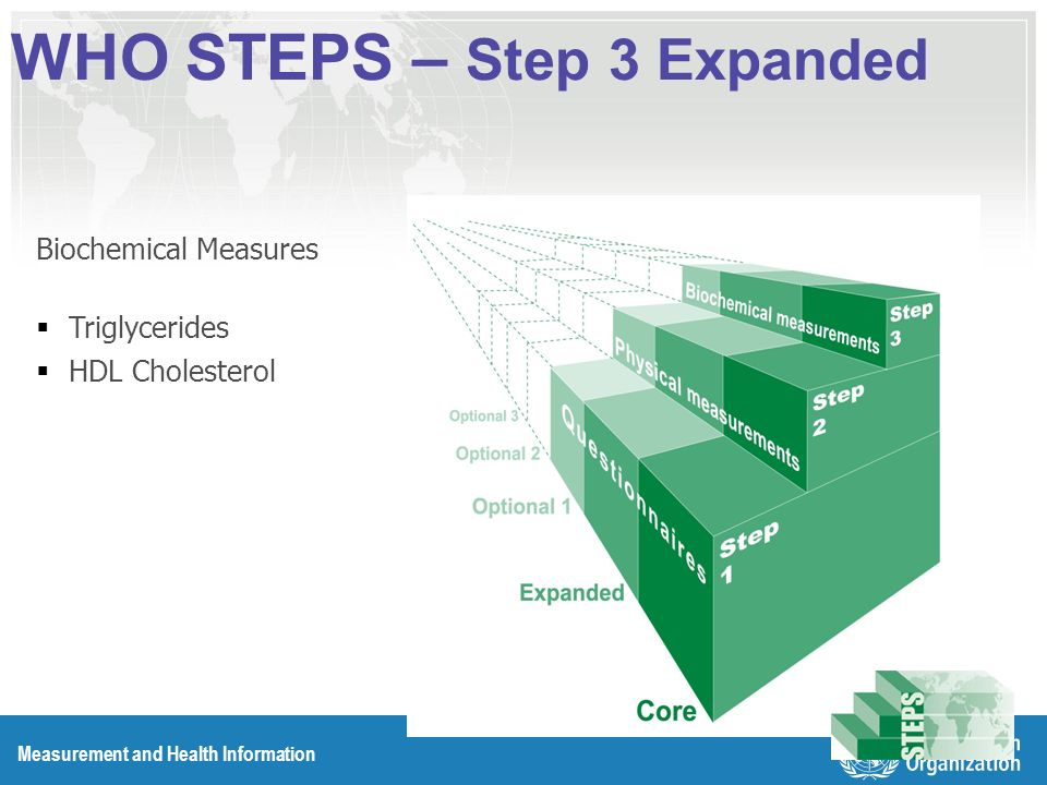 Measurement and Health Information WHO STEPS – Step 3 Expanded Biochemical Measures Triglycerides HDL Cholesterol