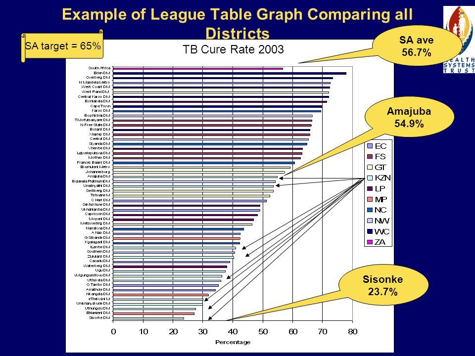 League Table Graph Comparing Rural Nodes
