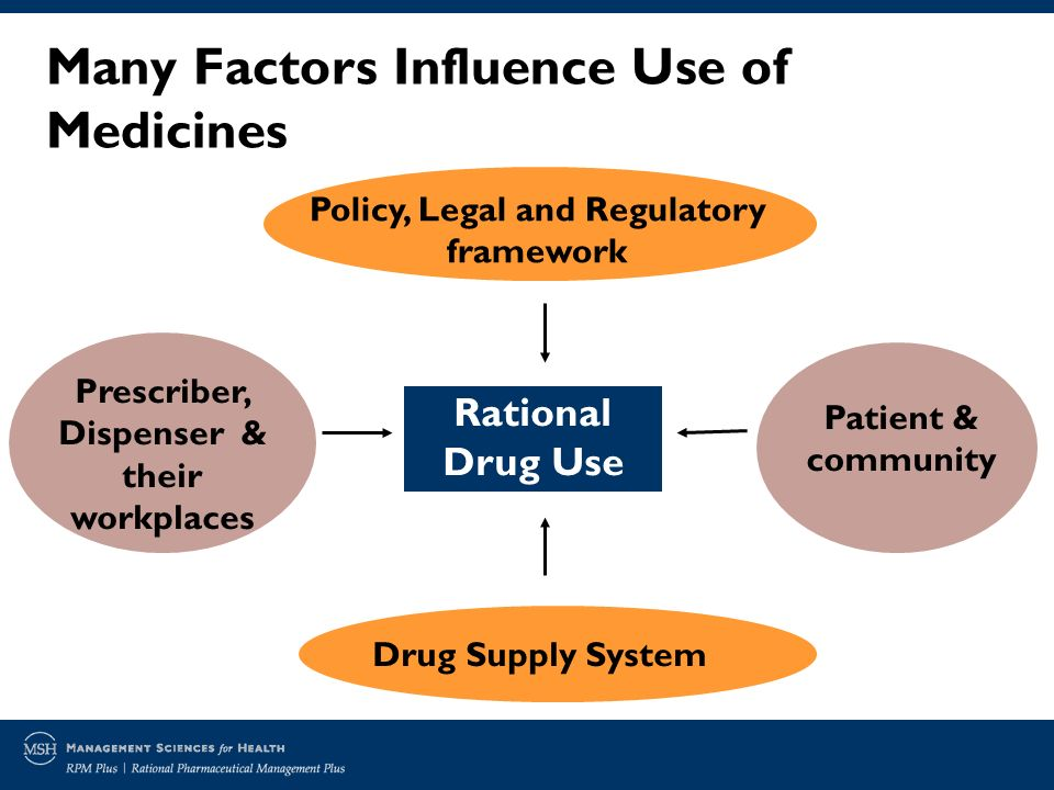 Rational Drug Use Prescriber, Dispenser & their workplaces Drug Supply System Patient & community Many Factors Influence Use of Medicines Policy, Legal and Regulatory framework