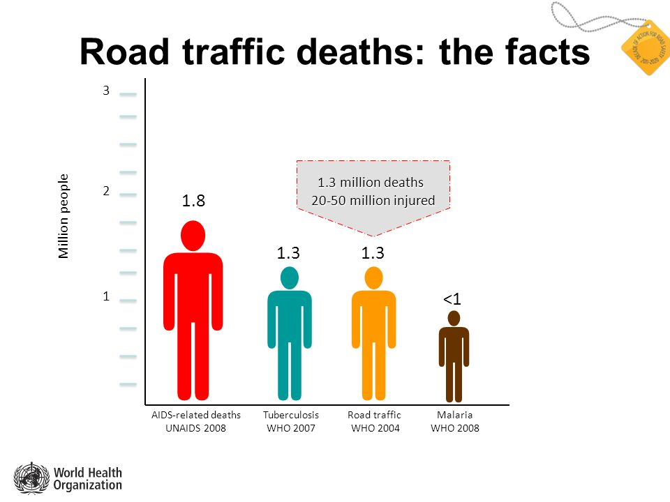 Road traffic deaths: the facts 1 2 3 Road traffic WHO 2004 1.3 Malaria WHO 2008 <1 Tuberculosis WHO 2007 1.8 AIDS-related deaths UNAIDS 2008 Million people 1.3 1.3 million deaths 20-50 million injured