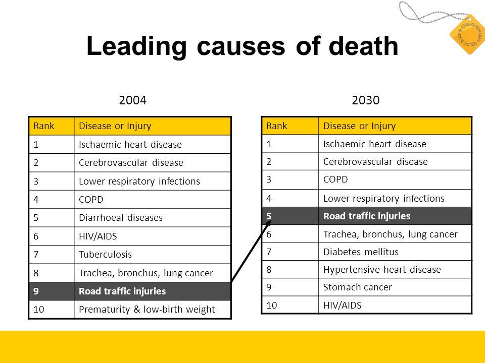 Leading causes of death RankDisease or Injury 1Ischaemic heart disease 2Cerebrovascular disease 3Lower respiratory infections 4COPD 5Diarrhoeal diseas