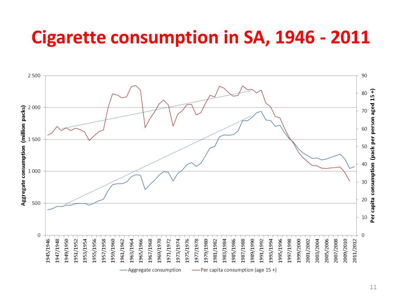 Cigarette consumption in SA, 1946 - 2011 11