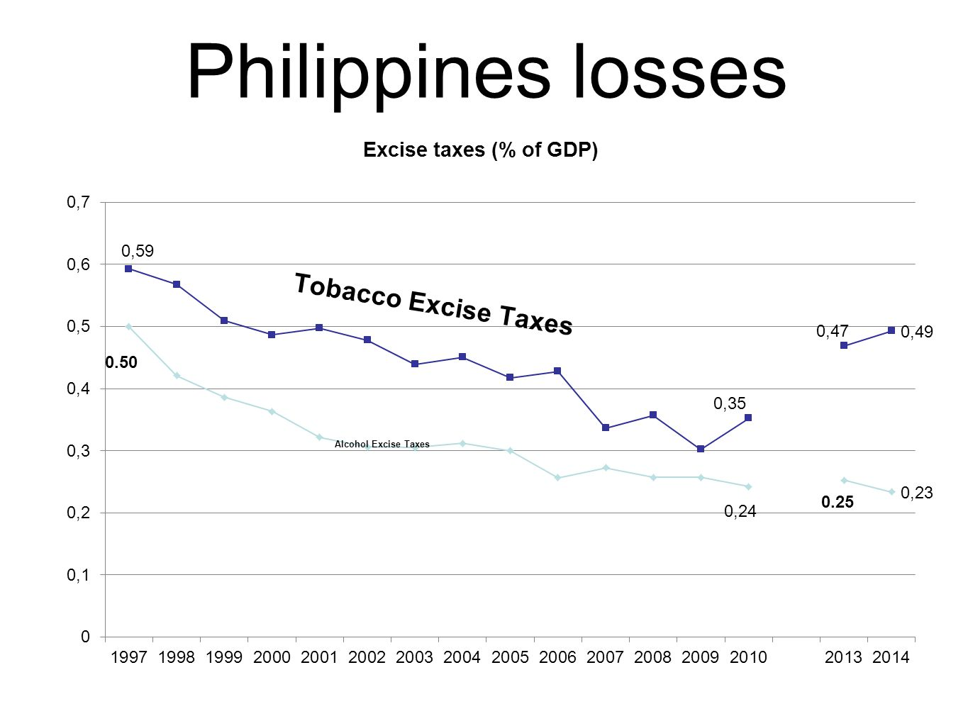 Philippines losses