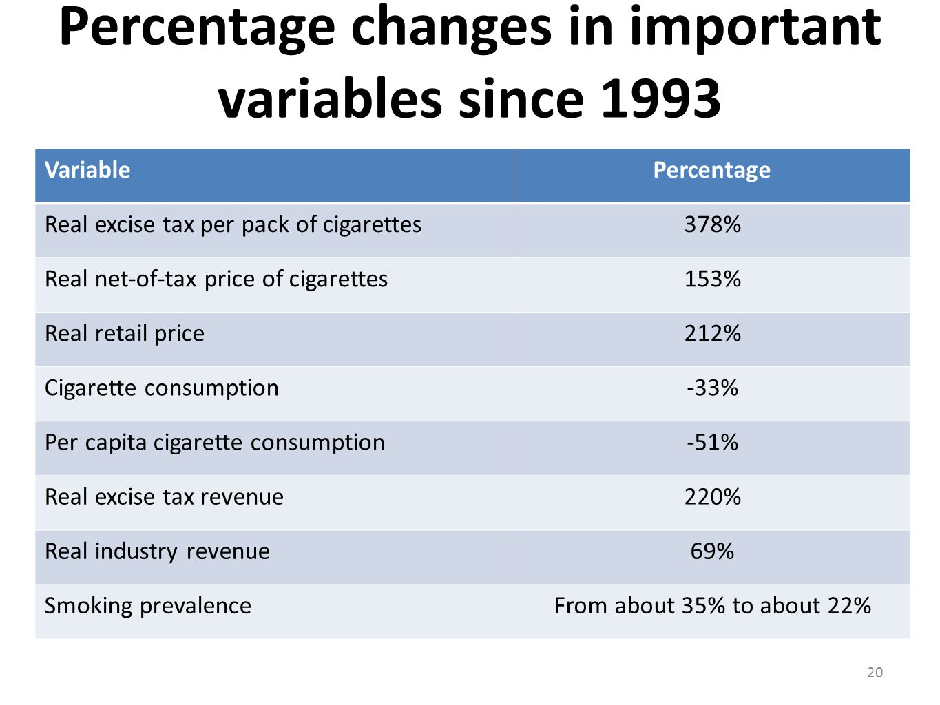 Percentage changes in important variables since 1993 VariablePercentage Real excise tax per pack of cigarettes378% Real net-of-tax price of cigarettes153% Real retail price212% Cigarette consumption-33% Per capita cigarette consumption-51% Real excise tax revenue220% Real industry revenue69% Smoking prevalenceFrom about 35% to about 22% 20