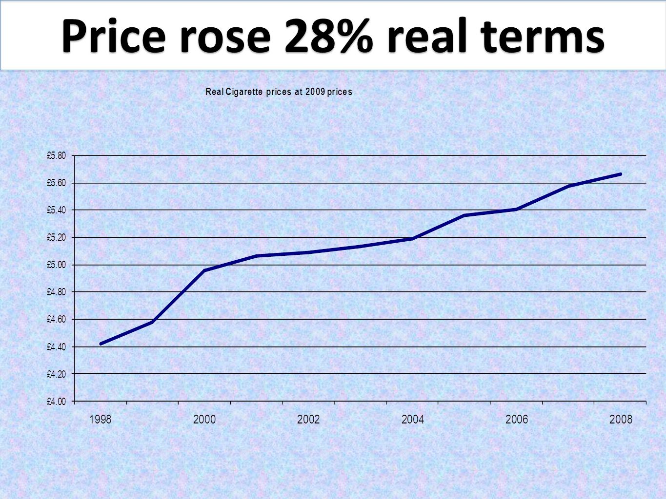 Price rose 28% real terms