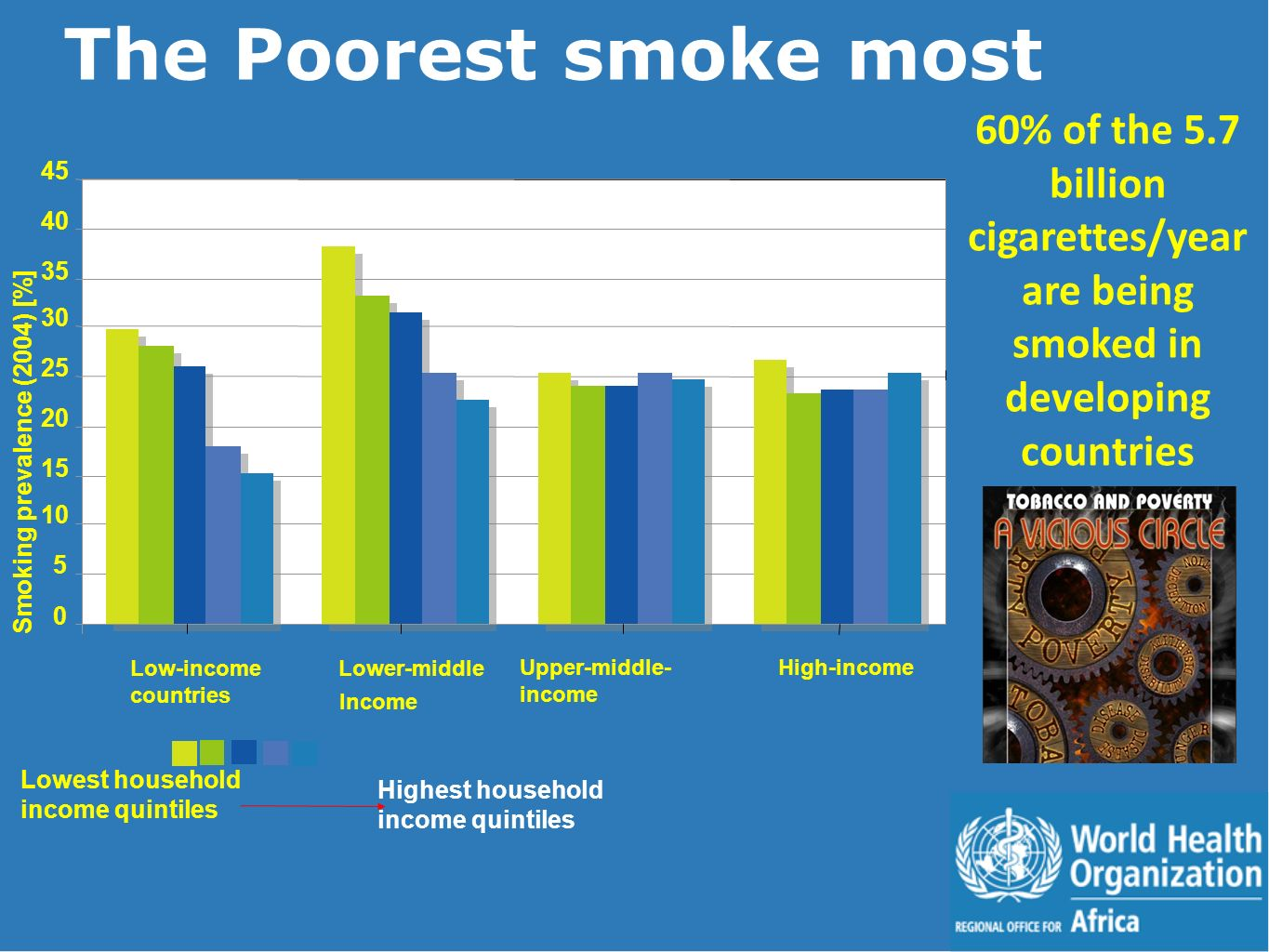 0 5 10 15 20 25 30 35 40 45 Low-income countries Lower-middle Income Upper-middle- income High-income Smoking prevalence (2004) [%] Lowest household income quintiles Highest household income quintiles The Poorest smoke most 60% of the 5.7 billion cigarettes/year are being smoked in developing countries