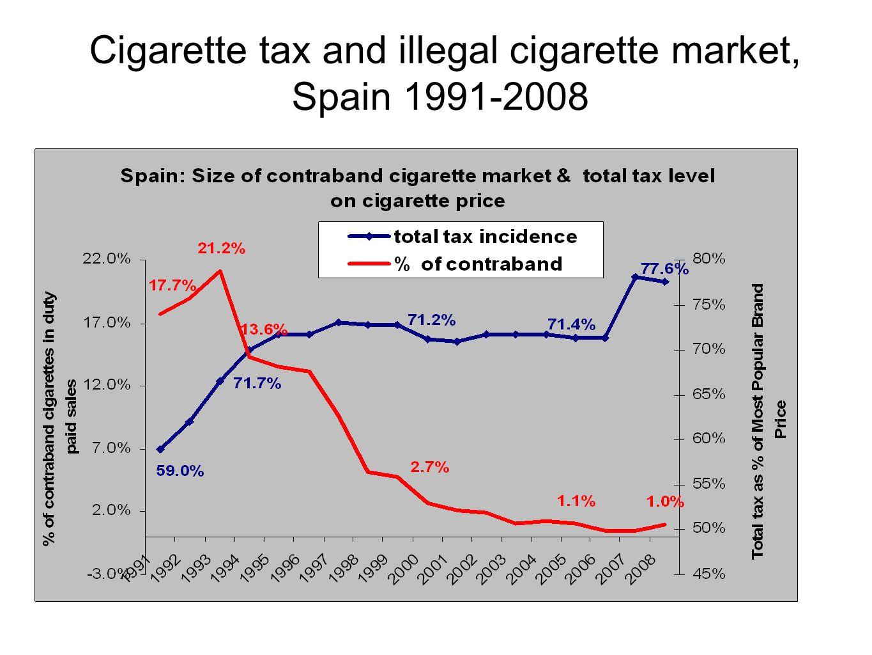 Cigarette tax and illegal cigarette market, Spain 1991-2008
