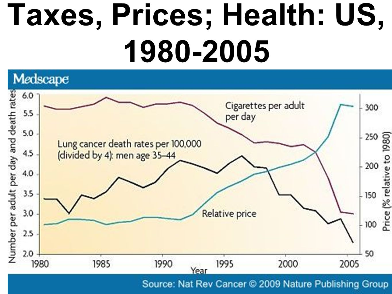 7 Taxes, Prices; Health: US, 1980-2005