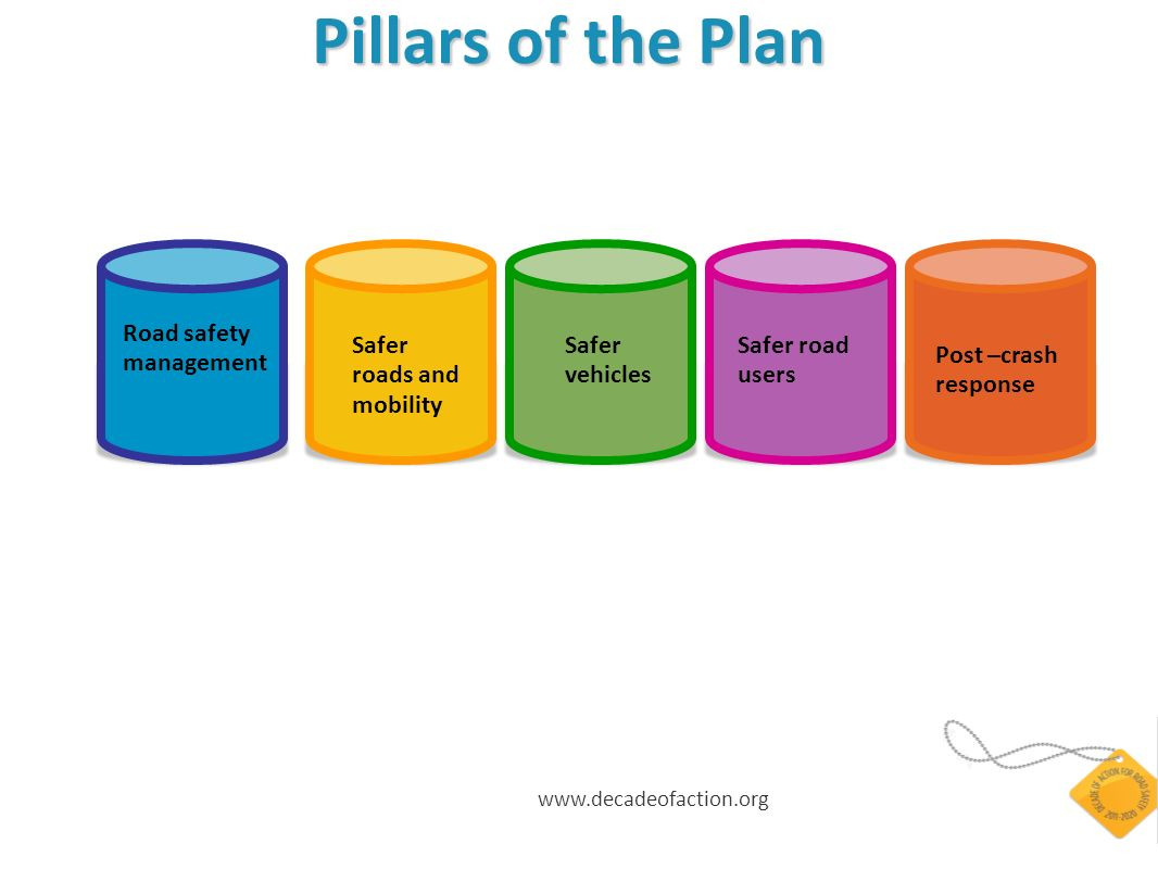 www.decadeofaction.org Pillars of the Plan Pillars of the Plan Road safety management Safer roads and mobility Safer vehicles Safer road users Post –c