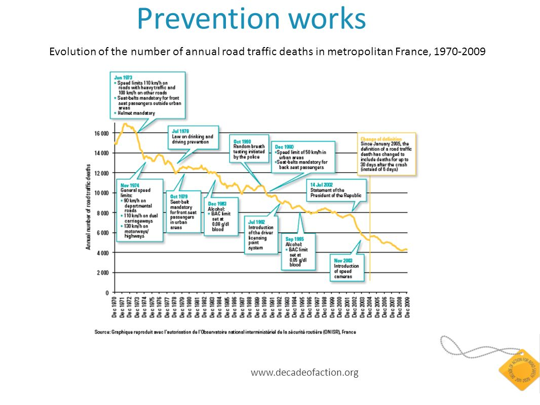 www.decadeofaction.org Prevention works Evolution of the number of annual road traffic deaths in metropolitan France, 1970-2009