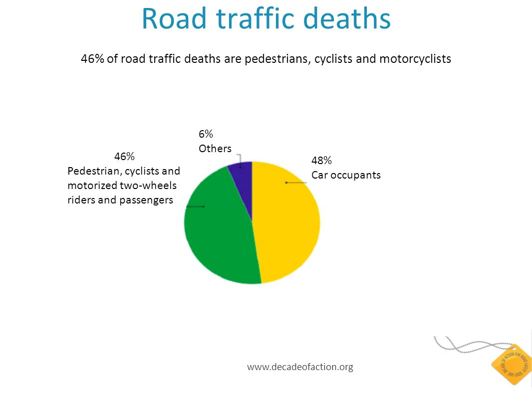 www.decadeofaction.org Road traffic deaths 46% of road traffic deaths are pedestrians, cyclists and motorcyclists 46% Pedestrian, cyclists and motorized two-wheels riders and passengers 6% Others 48% Car occupants