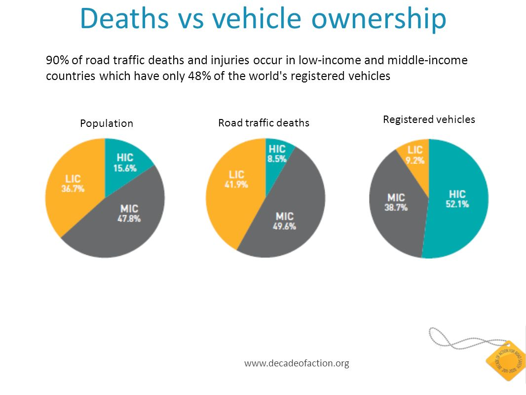 www.decadeofaction.org Population Road traffic deaths Registered vehicles Deaths vs vehicle ownership 90% of road traffic deaths and injuries occur in