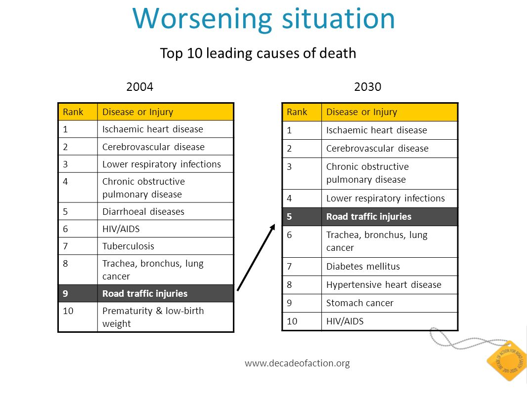 Worsening situation RankDisease or Injury 1Ischaemic heart disease 2Cerebrovascular disease 3Lower respiratory infections 4Chronic obstructive pulmonary disease 5Diarrhoeal diseases 6HIV/AIDS 7Tuberculosis 8Trachea, bronchus, lung cancer 9Road traffic injuries 10Prematurity & low-birth weight RankDisease or Injury 1Ischaemic heart disease 2Cerebrovascular disease 3Chronic obstructive pulmonary disease 4Lower respiratory infections 5Road traffic injuries 6Trachea, bronchus, lung cancer 7Diabetes mellitus 8Hypertensive heart disease 9Stomach cancer 10HIV/AIDS Top 10 leading causes of death