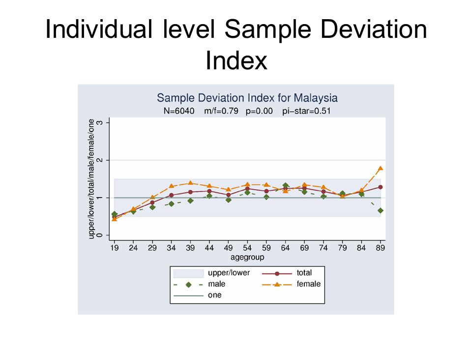 Individual level Sample Deviation Index