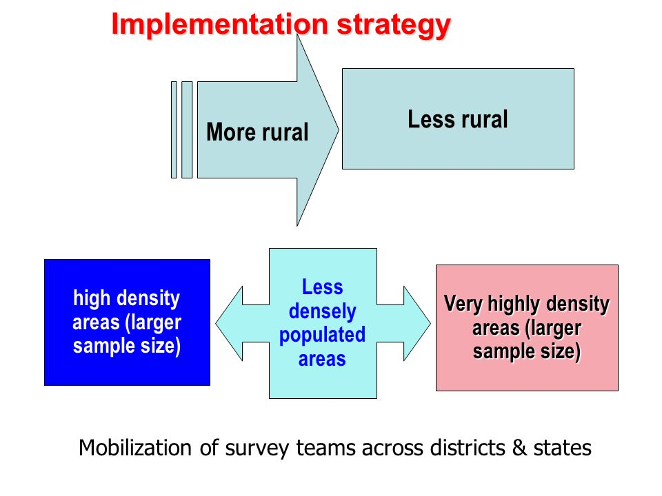 Implementation strategy More rural Less densely populated areas Less rural high density areas (larger sample size) Very highly density areas (larger s