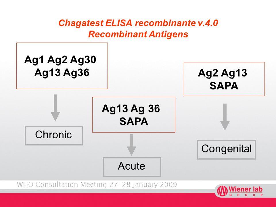 WHO Consultation Meeting 27-28 January 2009 Chagatest ELISA recombinante v.4.0 Recombinant Antigens Chronic Ag1 Ag2 Ag30 Ag13 Ag36 Ag2 Ag13 SAPA Ag13 Ag 36 SAPA Acute Congenital