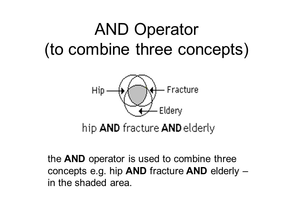 AND Operator (to combine three concepts) the AND operator is used to combine three concepts e.g. hip AND fracture AND elderly – in the shaded area.