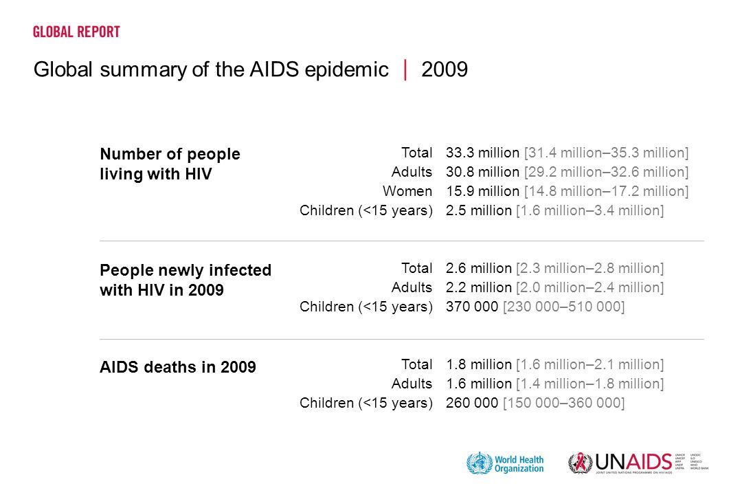 Global summary of the AIDS epidemic 2009 33.3 million [31.4 million–35.3 million] 30.8 million [29.2 million–32.6 million] 15.9 million [14.8 million–17.2 million] 2.5 million [1.6 million–3.4 million] 2.6 million [2.3 million–2.8 million] 2.2 million [2.0 million–2.4 million] 370 000 [230 000–510 000] 1.8 million [1.6 million–2.1 million] 1.6 million [1.4 million–1.8 million] 260 000 [150 000–360 000] Number of people living with HIV People newly infected with HIV in 2009 AIDS deaths in 2009 Total Adults Women Children (<15 years) Total Adults Children (<15 years) Total Adults Children (<15 years)