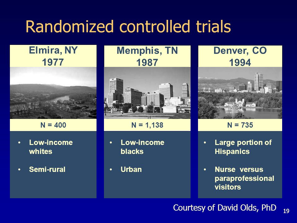 19 Low-income whites Semi-rural Low-income blacks Urban Large portion of Hispanics Nurse versus paraprofessional visitors Elmira, NY 1977 N = 400 Memphis, TN 1987 N = 1,138 Denver, CO 1994 N = 735 Randomized controlled trials Courtesy of David Olds, PhD