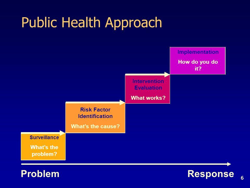 66 Public Health Approach Surveillance Whats the problem.