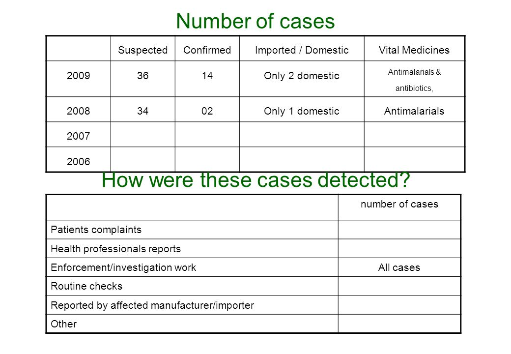 Number of cases SuspectedConfirmedImported / DomesticVital Medicines 20093614Only 2 domestic Antimalarials & antibiotics, 20083402Only 1 domesticAntimalarials 2007 2006 How were these cases detected.