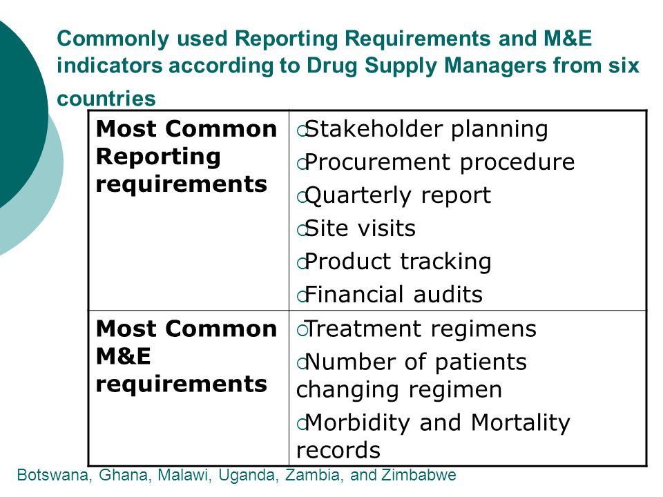 Commonly used Reporting Requirements and M&E indicators according to Drug Supply Managers from six countries Most Common Reporting requirements Stakeholder planning Procurement procedure Quarterly report Site visits Product tracking Financial audits Most Common M&E requirements Treatment regimens Number of patients changing regimen Morbidity and Mortality records Botswana, Ghana, Malawi, Uganda, Zambia, and Zimbabwe