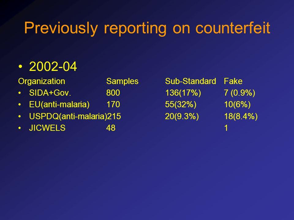 Previously reporting on counterfeit 2002-04 OrganizationSamplesSub-StandardFake SIDA+Gov.800136(17%)7 (0.9%) EU(anti-malaria)17055(32%)10(6%) USPDQ(anti-malaria)21520(9.3%)18(8.4%) JICWELS481