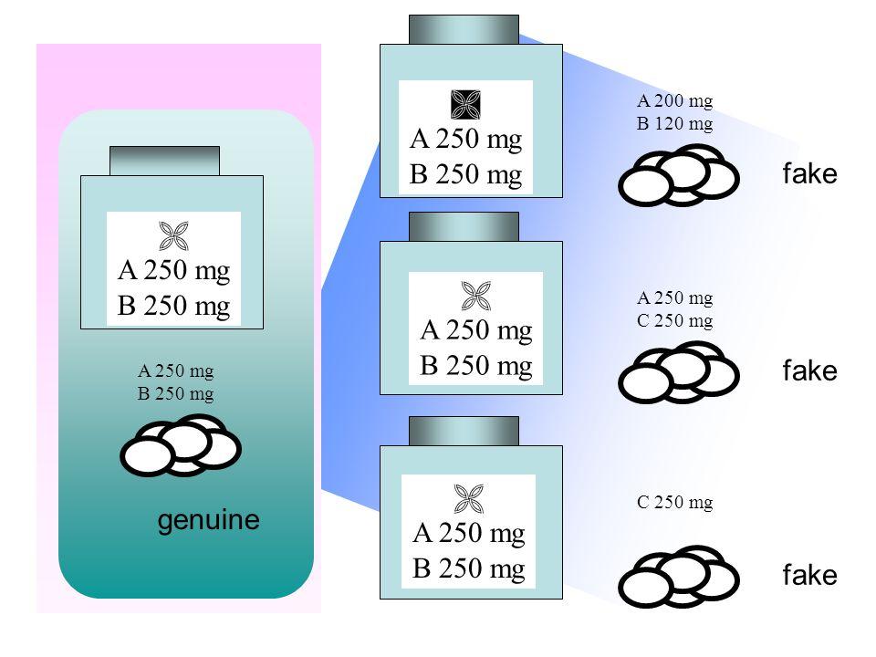 A 250 mg B 250 mg A 200 mg B 120 mg fake A 250 mg C 250 mg fake C 250 mg fake A 250 mg B 250 mg A 250 mg B 250 mg genuine A 250 mg B 250 mg A 250 mg B 250 mg