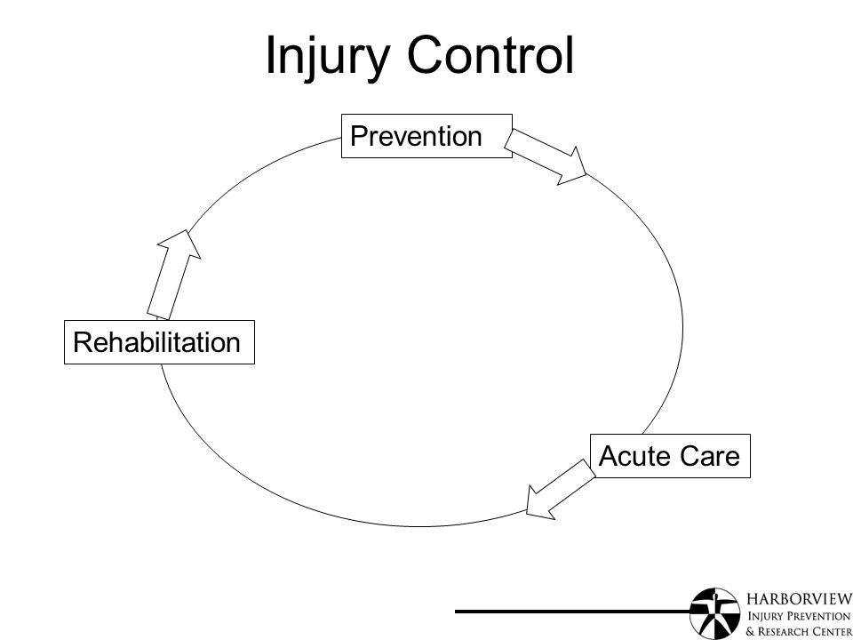 Injury Control Prevention Acute Care Rehabilitation